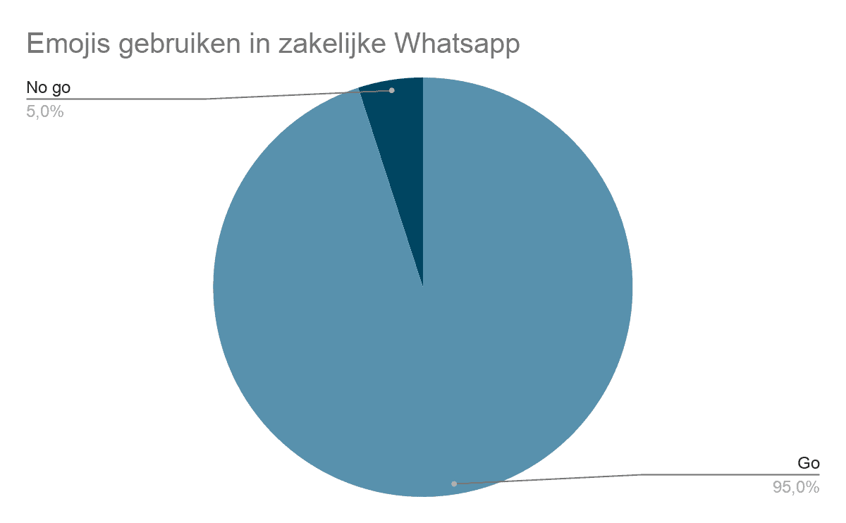 Zakelijke WhatsApp | emojis gebruiken